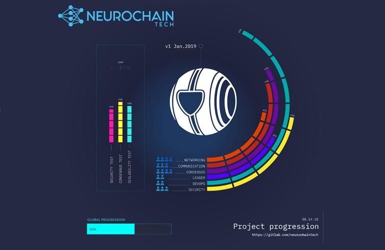 NeuroChain Network