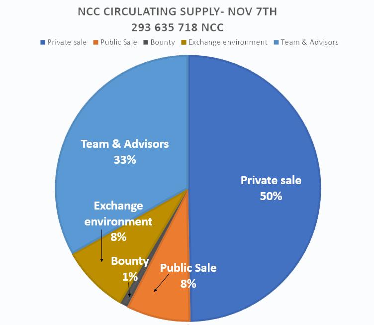 NCC circulation supply